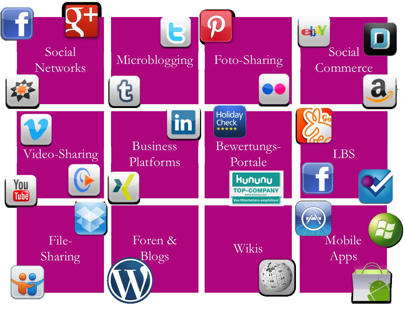Social Media Landscape SMC